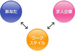 福岡での転職を強力にサポートする。転職エージェント「ワークスタイル」の人材紹介のイメージ図